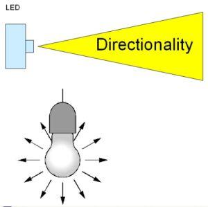 控制led的方法   1. 电流控制   led的一个基本问题是,led是高清图片