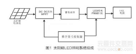 基于dsc太阳能led照明控制驱动系统