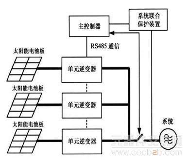 绿色能源太阳能控制面板开发研究