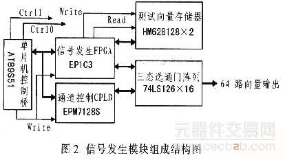 针对单纯数字逻辑型电路板ate设备的设计