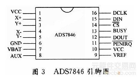 ads7846的引脚排列如图3所示,引脚功能见表1.