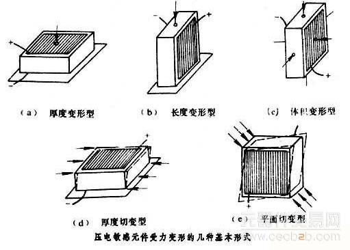 压电式传感器中用得最多的是属于压电多晶的各类压电陶瓷和压电单晶中