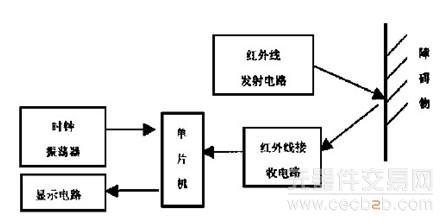 当遇到障碍物红外线发生漫反射,红外线接收电路第一次接收到反射的