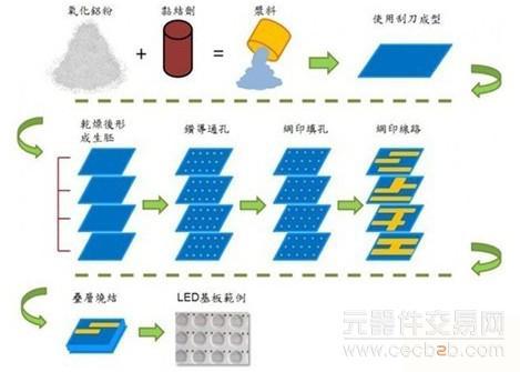 c生产流程图4.1