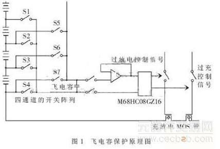 能够应用于电动车电池管理系统的单片机技术简介