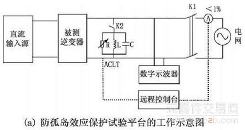 (18) 并网逆变器输出的三相电压不平衡时,也能精确调试模拟谐振点