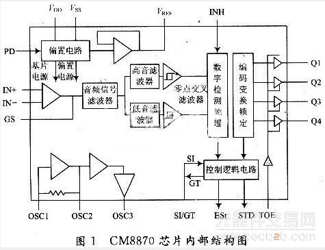 采用cm8870芯片的小型程控交换机的解决方案
