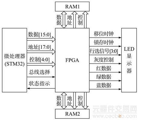 扫描驱动电路结构图