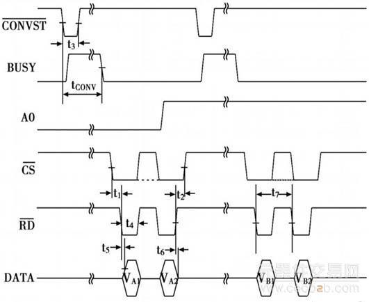 2、接口电路程序设计 在本设计中用的是AD7862??10, 采用高速转换模式, 典型转换时序如图2所示。  图2高速转换模式时序图。 图2中对应的时间参数的要求如下表1所示。  表1高速采样模式时序参数表。 从图2的时序图可以看出AD7862 通过输入脉冲信号CONVST启动转换。在CONVST 信号的下降沿, 片上的两个track /ho ld都同时的被设置为ho ld状态, 两个通道开始进行转换。转换时钟由内置的晶振提供。BUSY 信号指示转换结束, 同时两个通道的转换结果可以被读出。由A0 的值来