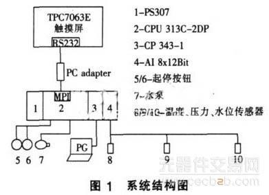 触摸屏与s7 300plc之间的mpi通信方案