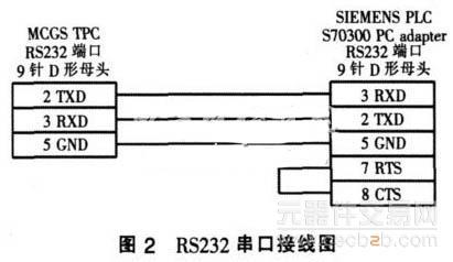 300plc和mcgs通过mpi通讯硬件接线原理图