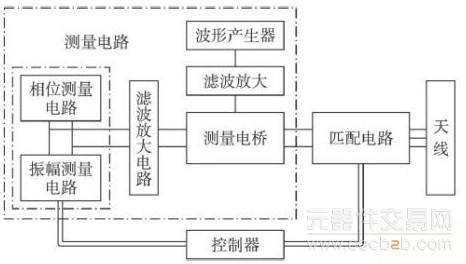 图3 自动调谐匹配电路图