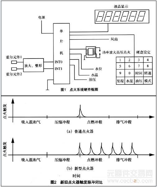 基于单片机的摩托数字控制点火系统的设计方案