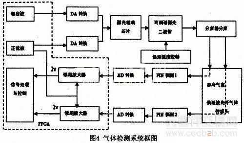 激光驱动电路框图