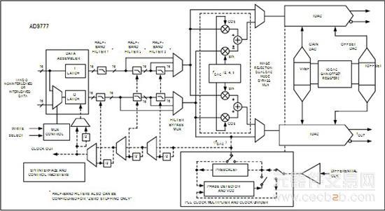 技术资料 > 正文       多功能时钟输入     差分/单端正弦波或ttl
