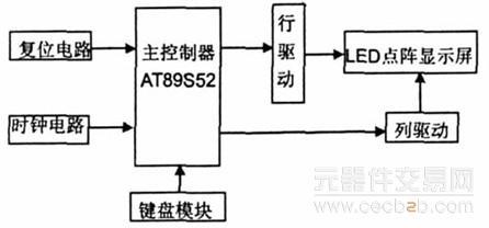 电子显示屏系统硬件电路及工作原理