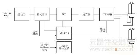 电路;   (5)灯管寿命终结保护或功率限制功能;   (6)根据由调光控制器