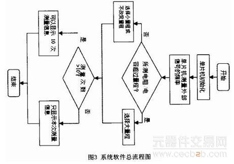 电阻电容测试仪的设计方法