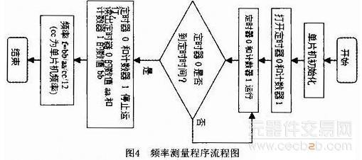 电阻电容测试仪的设计方法 - 整流滤波技术 - 元器件