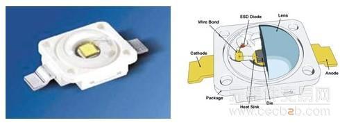 led的封装外型及内部结构