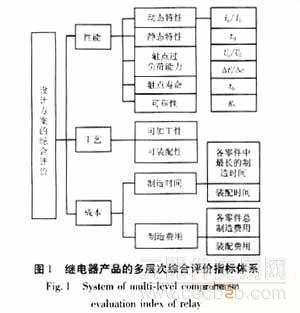 图2为继电器产品设计方案的评价指标体系层次结构示意图.
