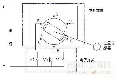 图1所示为三相两极直流无刷电机结构