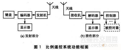 显示器 电路 框图