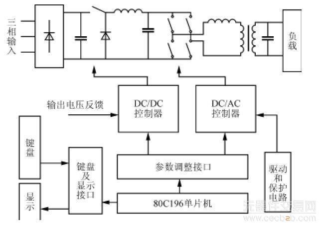 可变直流电压经dc/ac全桥逆变电路得到方波输出.