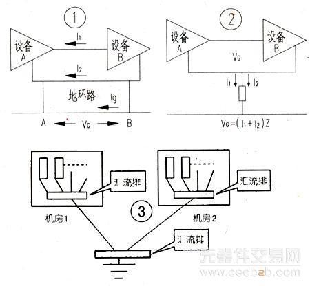 然后在同类设备电路中用串联单点接地,在不同类型的电路采用并联单点
