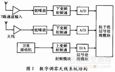 gps天线信号处理系统硬件设计资料