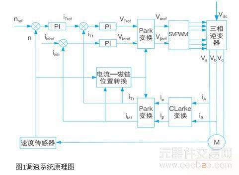 基于dsp的交流调速系统硬件接口电路设计方案