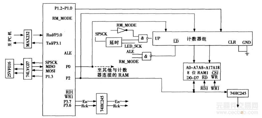 在led控制电路的设计中,可借助于spi 模式读取数据,即增加一块spi