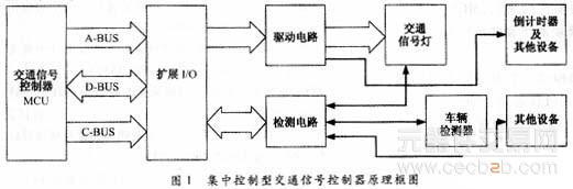 1引言   集中控制型的交通信号控制机的原理框图如图1所示。现场总线型交通控制系统原理框图见图2。      1.控制系统中的各节点均为智能的,各自具有很强的功能且可在主机不参与的情况下独立工作,大大减轻了主机的工作量,主机节约的时间可用于控制策略的计算与生成、系统检测数据的处理与管理、与中心计算机交换信息等高层任务等。而集中控制型交通信号控制器的主机工作时不停的忙于低层的工作,无暇顾及高层任务的处理,很难向干线协调控制、区域协调控制系统等大型交通控制系统方面发展。   2.