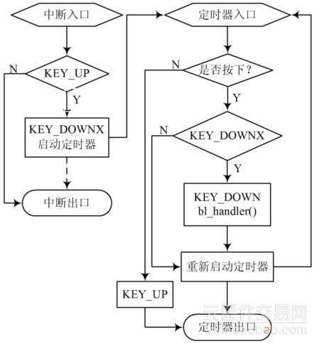 图4 按键中断和定时器处理函数的流程图