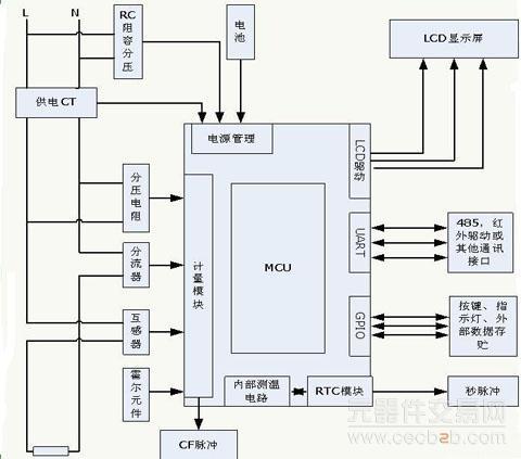 用户可以根据实际需要接不同的信号传感器,在本应用中,该adc与芯片