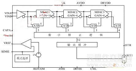 高速模数转换器ad9225存储电路设计原理