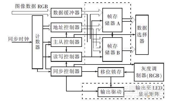 浅析控制led大屏幕电路设计原理的分析