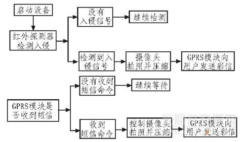 系统的外围扩展模块包括通用usb摄像头,gps模块,3g模块和lcd显示屏.