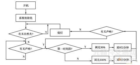 led射灯智能驱动系统的设计方案