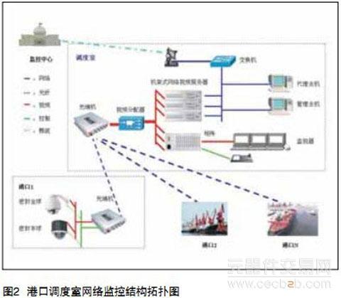 大型港口视频监控系统设计及应用