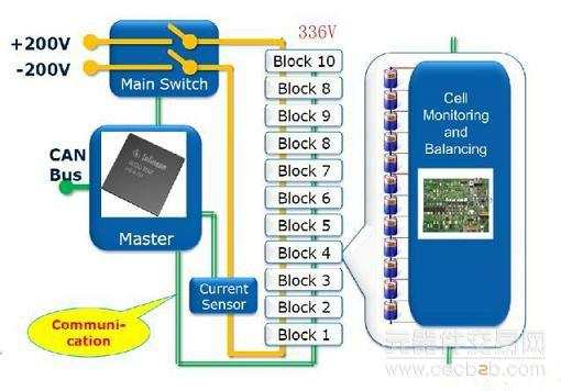 解析变压器的电动汽车电池主动均衡的设计方案