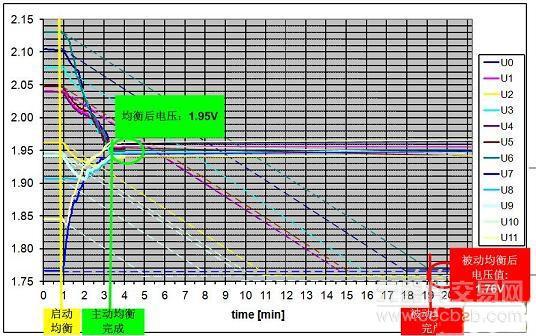 3.2 软件部分   控制上述MOSFET工作的是汽车级8位单片机XC886CM,该单片机具有8通道10位AD,可以方便的采集各个电池单元的电压数据和温度数据。QFP-48的封装使它有足够的IO完成多达13个MOSFET的控制工作。CAN、SPI、UART等丰富的通信接口使子节点具有CAN总线通信功能之外,能够实现和PC的通信,以方便试验阶段的控制和演示。硬件乘除单元MDU可进行16位数据的乘除,实现快速运算。   子节点软件负责图3.