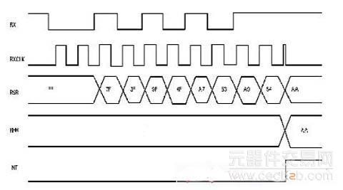 图三是一个8bit奇校验的接收时序图(假定接收正确,所以没有给出校验