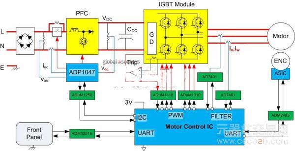 adc用来测量电机绕组电流,数字位流则由电机控制ic上的数字过滤电路