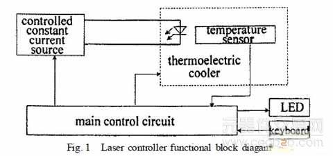大功率半导体激光控制器的设计方案