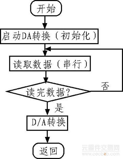 根据上述时序图,编写da转换子程序,其流程图如图7所示.