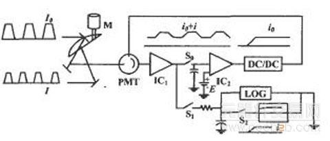 通过旋转镜m交替打到光电倍增管上,其输出信号经运放ic,放大成to -f l