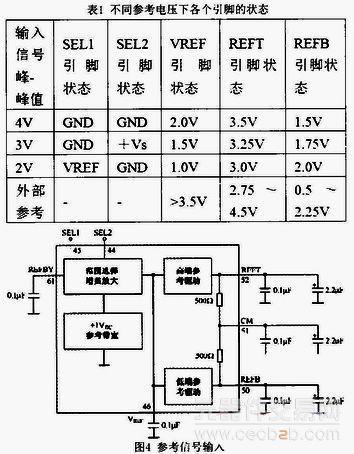 dsp与ad转换器的接口电路的设计方式解析