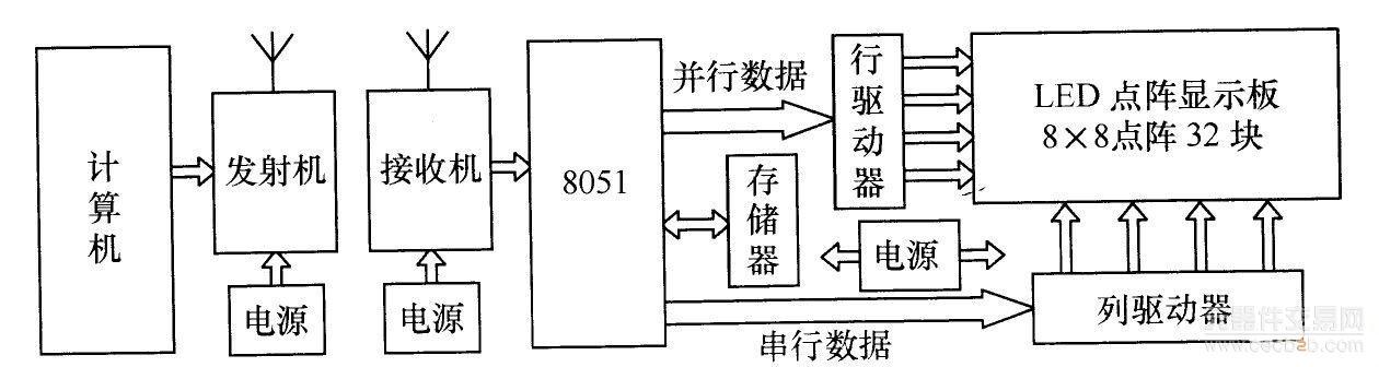 电子显示屏上的led驱动电路采用数据串行传输方式,如图4所示.