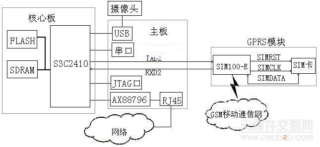 控制,只不过在连接电路上要加上接电阻。USB接口电路直接采用S3C2410内部的USB主机控制器,然后接上限流电阻和保险丝和USB插座。网卡采用AX88796-X86芯片,接在BANK2的位置上,所以片选接处理器的nGCS2信号,其地址为0X200,所以IO_BASE0、IO_BASE1、IO_BASE2三个引脚悬空,中断选用INT2。网卡的逻辑地址是0x10000200。   GPRS模块采用SIMCOM公司生产的SIM100-E芯片。通过第三个串口信号线TXD2和RXD2和处理器相连接。    图1